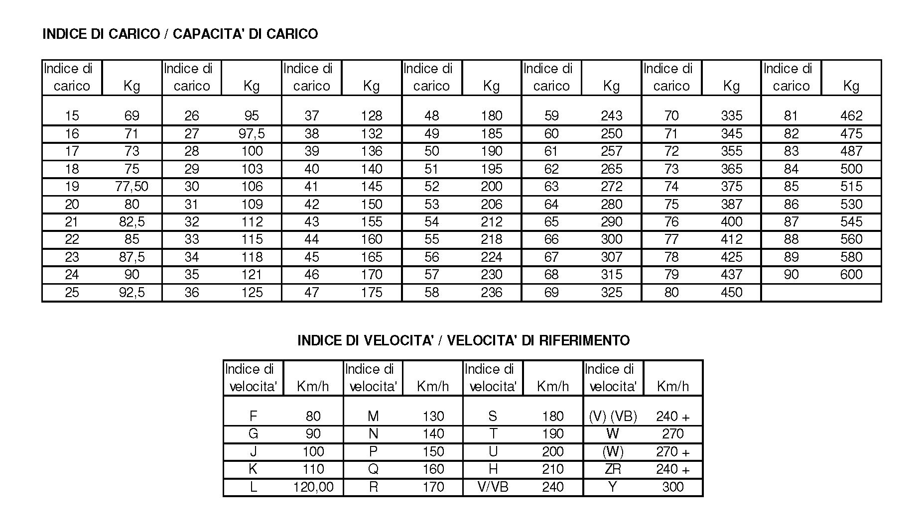 tabella di conversione steroidi